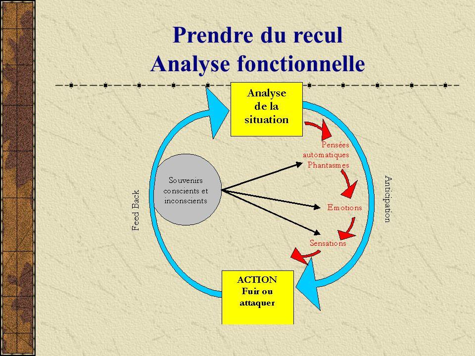 Prendre du recul Analyse fonctionnelle Vécu Pensée automatique, fantasme Sensations Emotions
