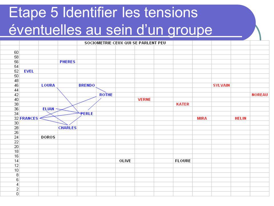 Etape 5 Identifier les tensions éventuelles au sein dun groupe