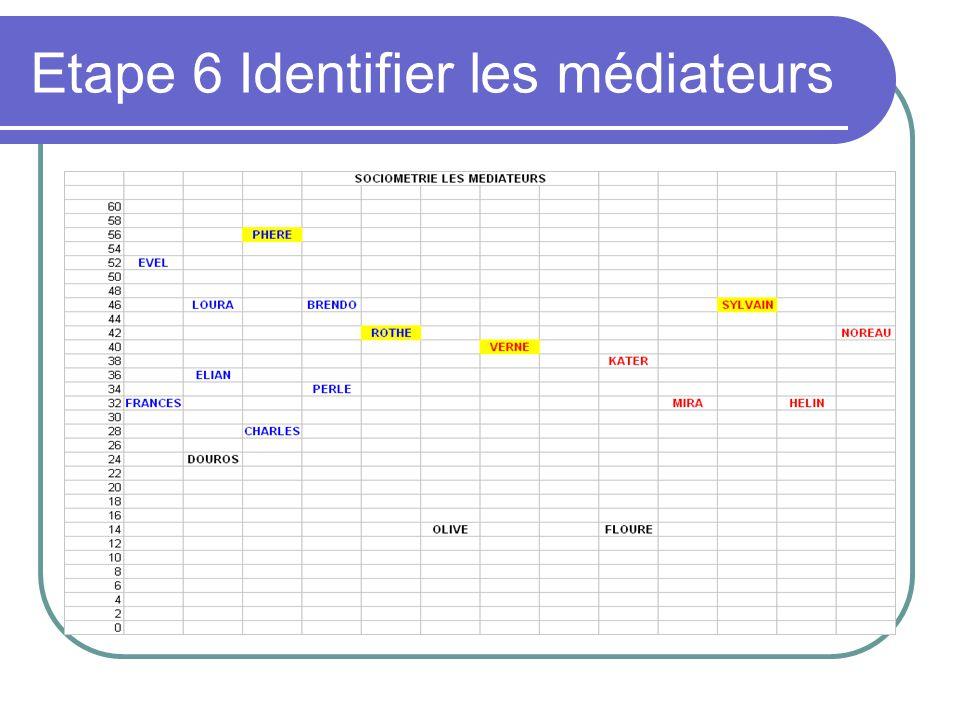 Etape 6 Identifier les médiateurs