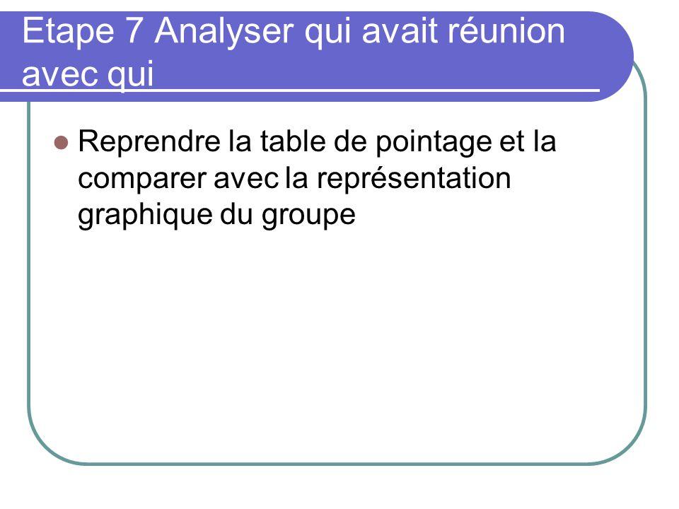 Etape 7 Analyser qui avait réunion avec qui Reprendre la table de pointage et la comparer avec la représentation graphique du groupe