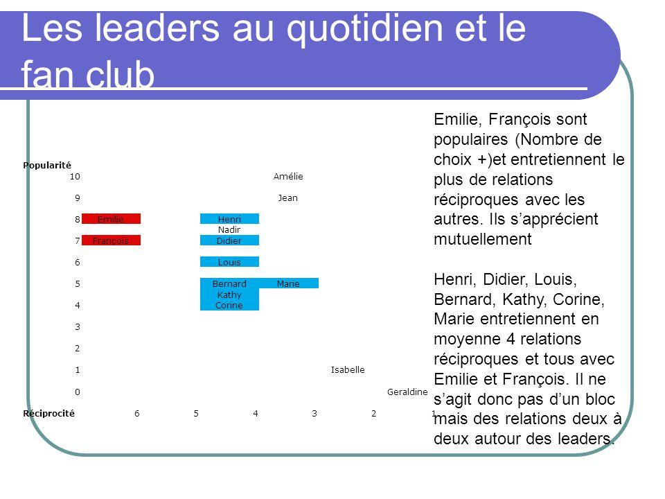 Les leaders au quotidien et le fan club Emilie, François sont populaires (Nombre de choix +)et entretiennent le plus de relations réciproques avec les autres.