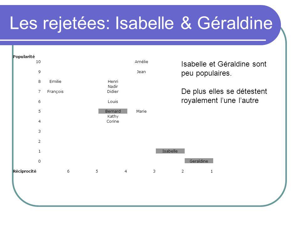Les rejetées: Isabelle & Géraldine Popularité 10Amélie 9Jean 8EmilieHenri Nadir 7FrançoisDidier 6Louis 5BernardMarie Kathy 4Corine 3 2 1Isabelle 0Geraldine Réciprocité654321 Isabelle et Géraldine sont peu populaires.