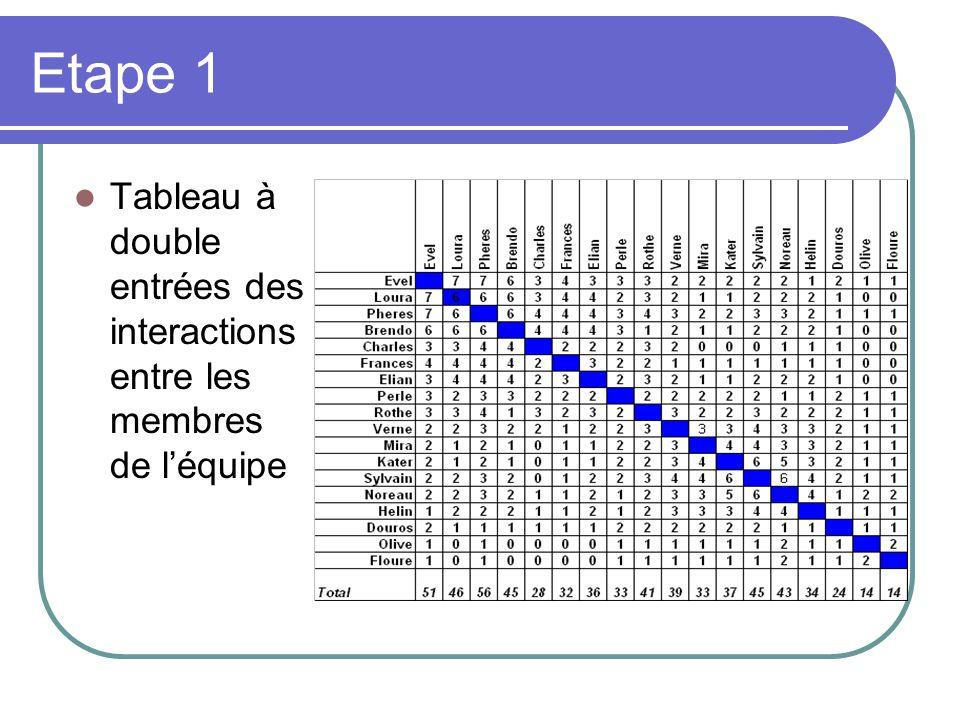 Etape 1 Tableau à double entrées des interactions entre les membres de léquipe