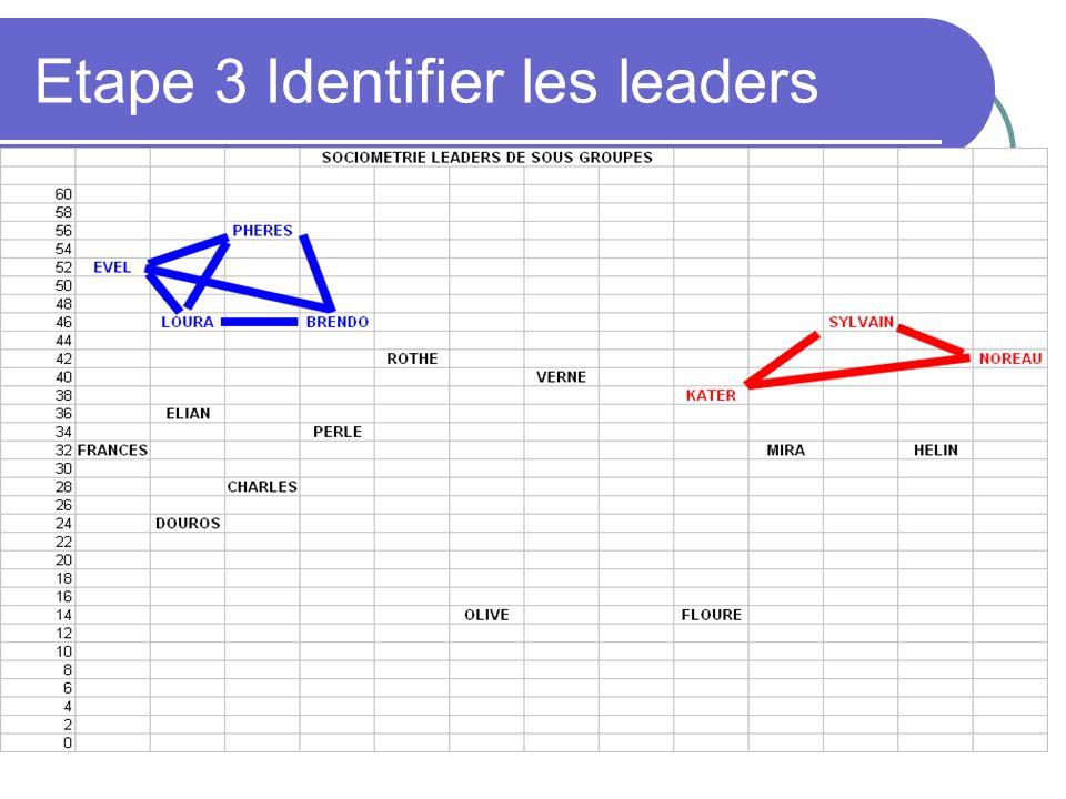 Etape 3 Identifier les leaders