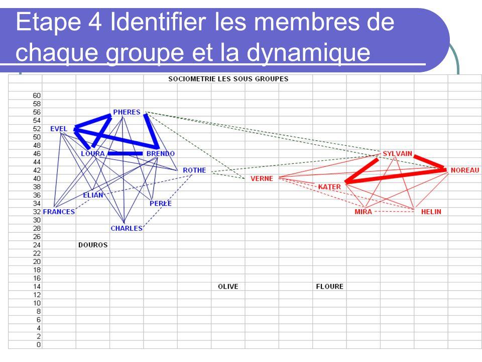 Etape 4 Identifier les membres de chaque groupe et la dynamique