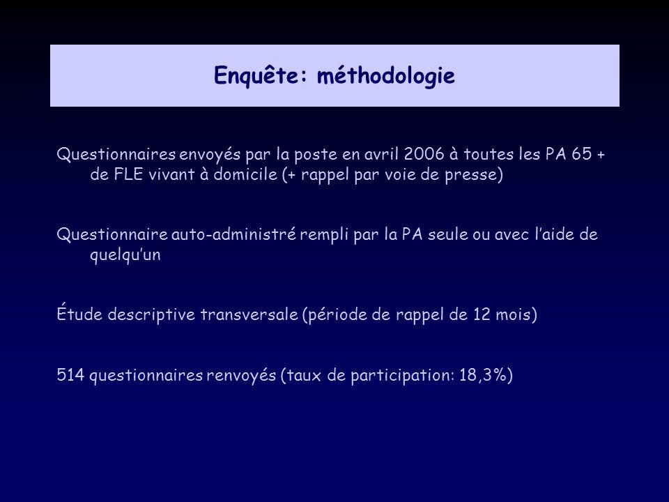Enquête: méthodologie Questionnaires envoyés par la poste en avril 2006 à toutes les PA 65 + de FLE vivant à domicile (+ rappel par voie de presse) Qu