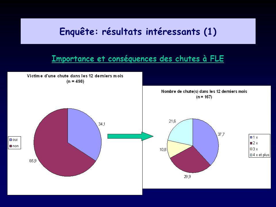 Enquête: résultats intéressants (1) Importance et conséquences des chutes à FLE