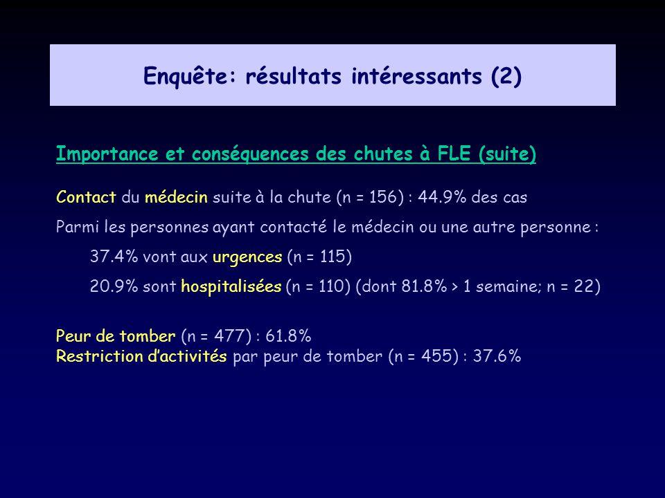 Enquête: résultats intéressants (2) Importance et conséquences des chutes à FLE (suite) Contact du médecin suite à la chute (n = 156) : 44.9% des cas