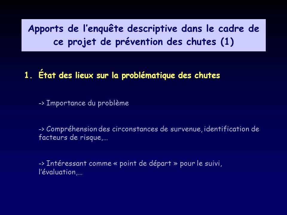 Apports de lenquête descriptive dans le cadre de ce projet de prévention des chutes (1) 1.État des lieux sur la problématique des chutes -> Importance