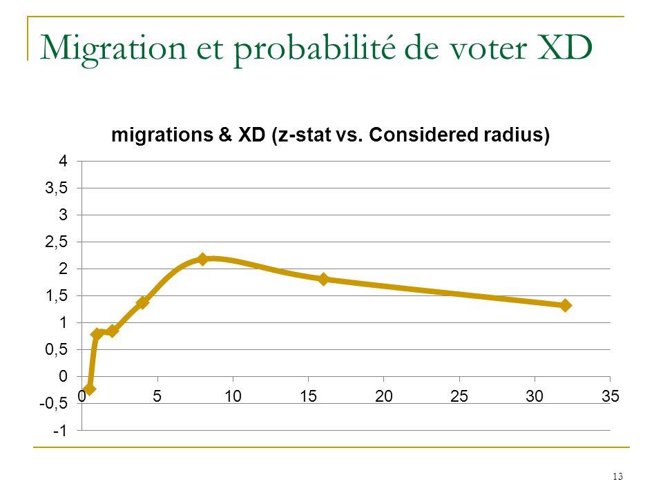 Migration et probabilité de voter XD 13