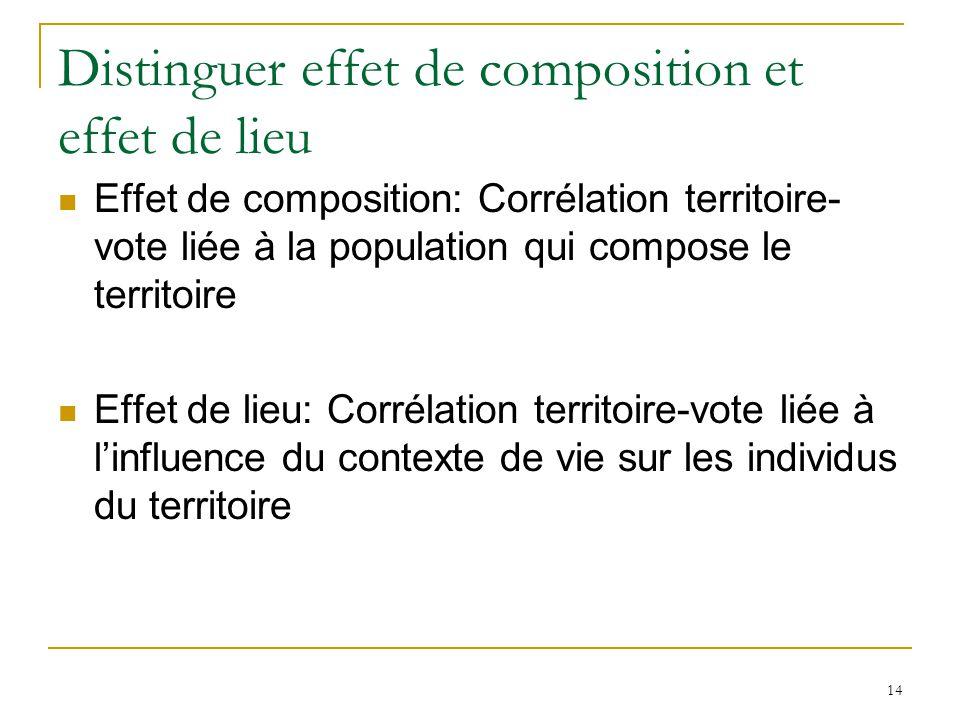 Distinguer effet de composition et effet de lieu Effet de composition: Corrélation territoire- vote liée à la population qui compose le territoire Effet de lieu: Corrélation territoire-vote liée à linfluence du contexte de vie sur les individus du territoire 14