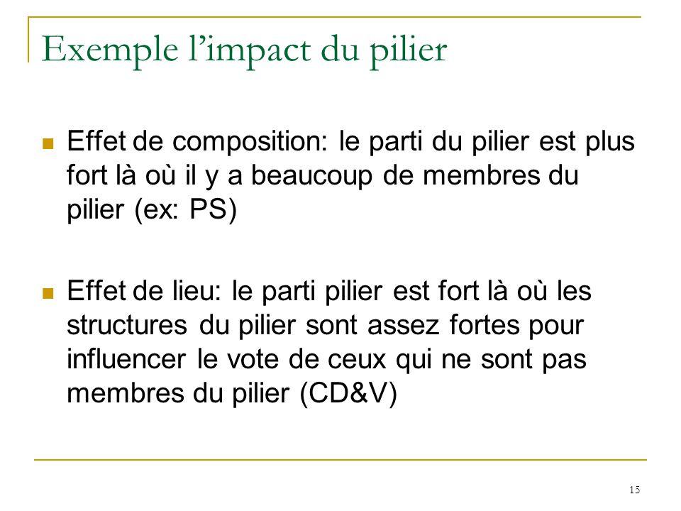 Exemple limpact du pilier Effet de composition: le parti du pilier est plus fort là où il y a beaucoup de membres du pilier (ex: PS) Effet de lieu: le parti pilier est fort là où les structures du pilier sont assez fortes pour influencer le vote de ceux qui ne sont pas membres du pilier (CD&V) 15