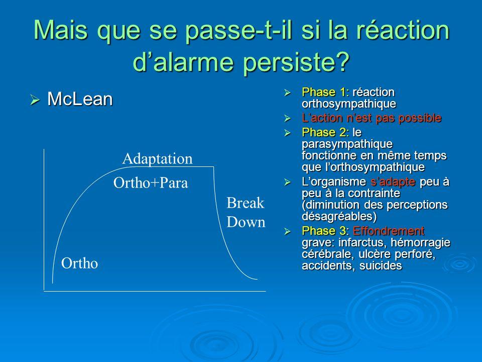 Mais que se passe-t-il si la réaction dalarme persiste? McLean McLean Ortho Adaptation Ortho+Para Break Down Phase 1: réaction orthosympathique Phase