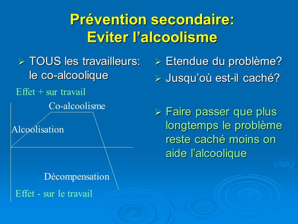 Prévention secondaire: Eviter lalcoolisme TOUS les travailleurs: le co-alcoolique TOUS les travailleurs: le co-alcoolique Etendue du problème? Etendue