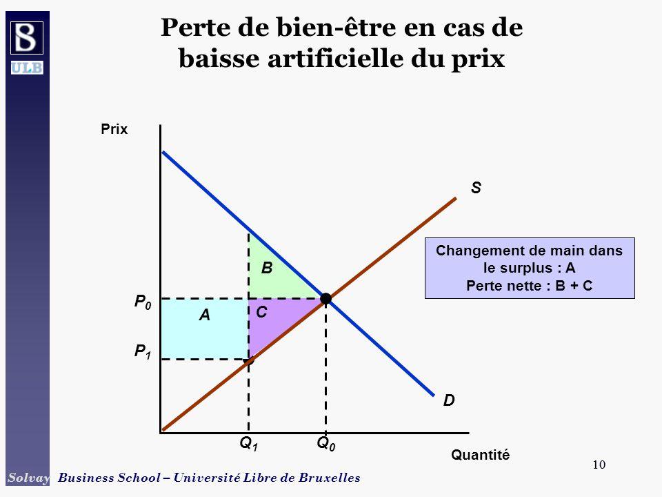 10 Solvay Business School – Université Libre de Bruxelles 10 P1P1 Q1Q1 A B C Changement de main dans le surplus : A Perte nette : B + C Perte de bien-être en cas de baisse artificielle du prix Quantité Prix S D P0P0 Q0Q0