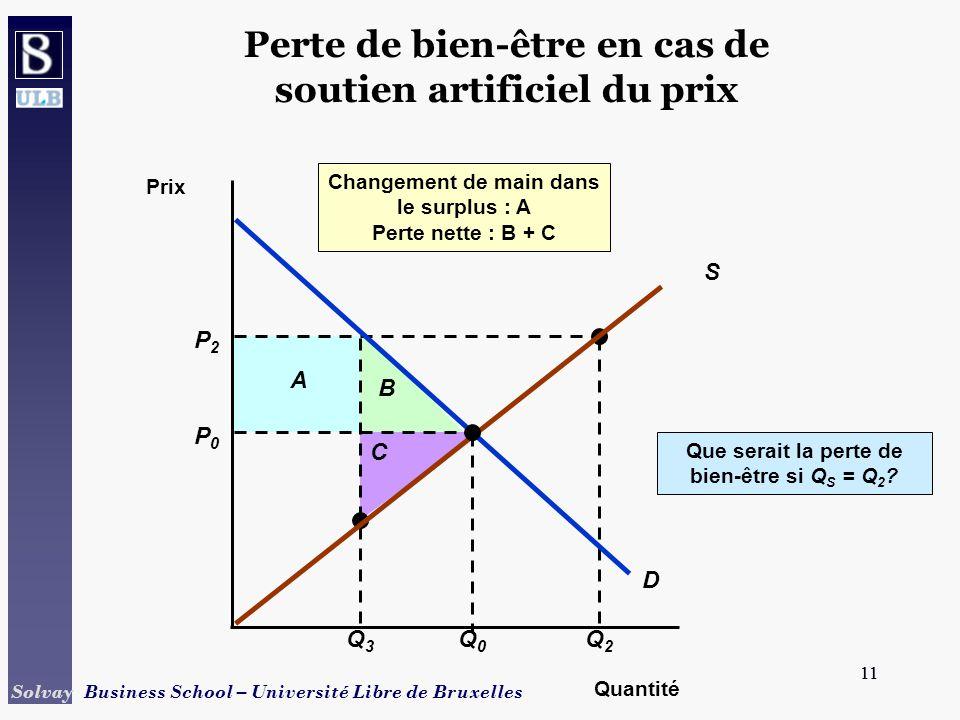 11 Solvay Business School – Université Libre de Bruxelles 11 P2P2 Q3Q3 A B C Q2Q2 Que serait la perte de bien-être si Q S = Q 2 .