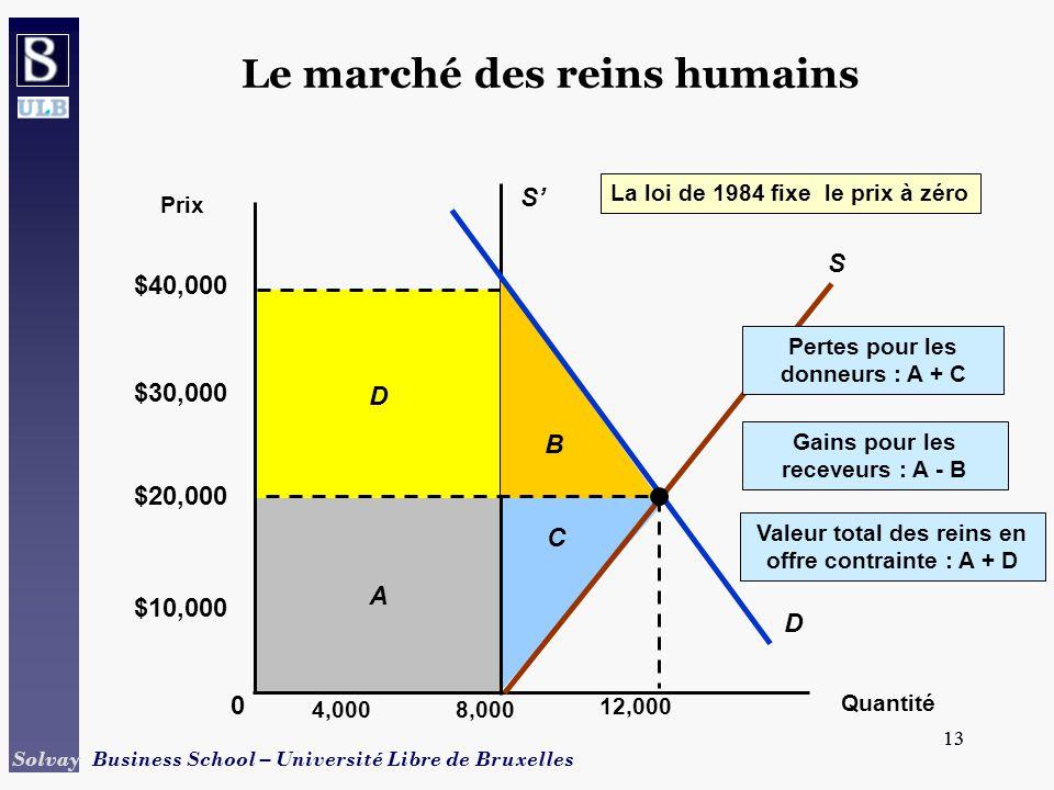13 Solvay Business School – Université Libre de Bruxelles 13 D A C Le marché des reins humains Quantité Prix 8,0004,000 0 $10,000 $30,000 $40,000 S La loi de 1984 fixe le prix à zéro B S D 12,000 $20,000 Valeur total des reins en offre contrainte : A + D Pertes pour les donneurs : A + C Gains pour les receveurs : A - B