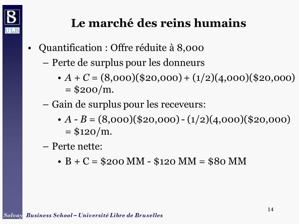 14 Solvay Business School – Université Libre de Bruxelles 14 Quantification : Offre réduite à 8,000 –Perte de surplus pour les donneurs A + C = (8,000)($20,000) + (1/2)(4,000)($20,000) = $200/m.