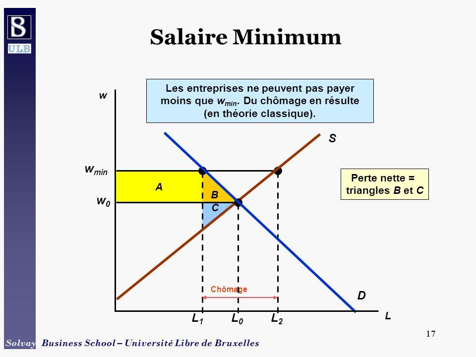17 Solvay Business School – Université Libre de Bruxelles 17 B Perte nette = triangles B et C C A w min L1L1 L2L2 Chômage Les entreprises ne peuvent pas payer moins que w min.