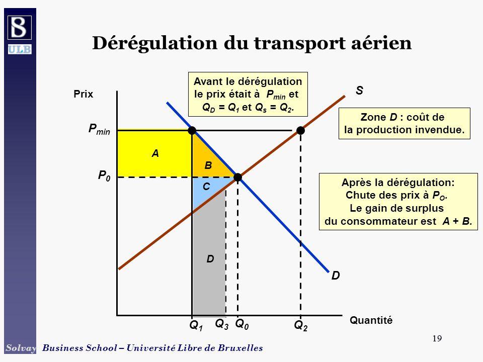 19 Solvay Business School – Université Libre de Bruxelles 19 B A C Après la dérégulation: Chute des prix à P O.