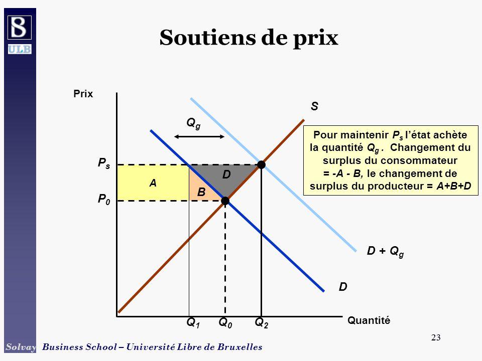 23 Solvay Business School – Université Libre de Bruxelles 23 B D A Pour maintenir P s létat achète la quantité Q g.