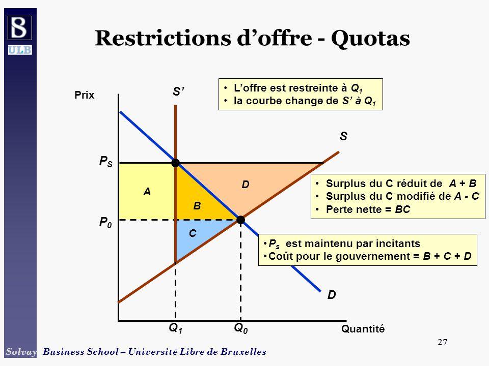 27 Solvay Business School – Université Libre de Bruxelles 27 B A Surplus du C réduit de A + B Surplus du C modifié de A - C Perte nette = BC C D Restrictions doffre - Quotas Quantité Prix D P0P0 Q0Q0 S PSPS S Q1Q1 Loffre est restreinte à Q 1 la courbe change de S à Q 1 P s est maintenu par incitants Coût pour le gouvernement = B + C + D