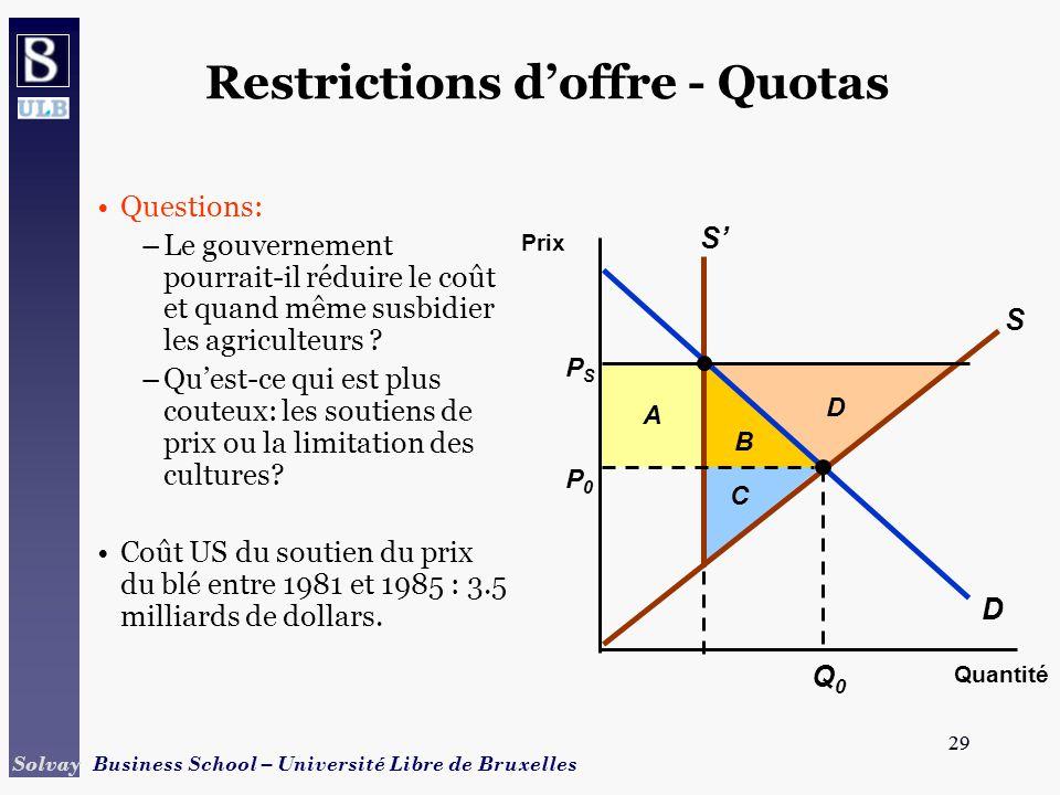 29 Solvay Business School – Université Libre de Bruxelles 29 Restrictions doffre - Quotas Questions: –Le gouvernement pourrait-il réduire le coût et quand même susbidier les agriculteurs .
