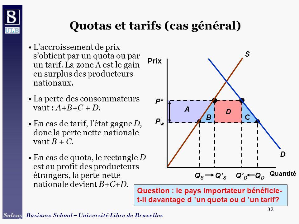 32 Solvay Business School – Université Libre de Bruxelles 32 D CB QSQS QDQD QSQS QDQD A P* PwPw Quotas et tarifs (cas général) Quantité Prix D S L accroissement de prix sobtient par un quota ou par un tarif.