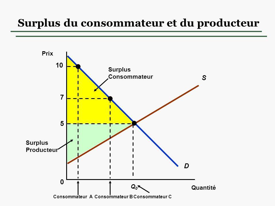 Surplus Producteur Surplus Consommateur Surplus du consommateur et du producteur Quantité 0 Prix S D 5 Q0Q0 Consommateur C 10 7 Consommateur BConsommateur A