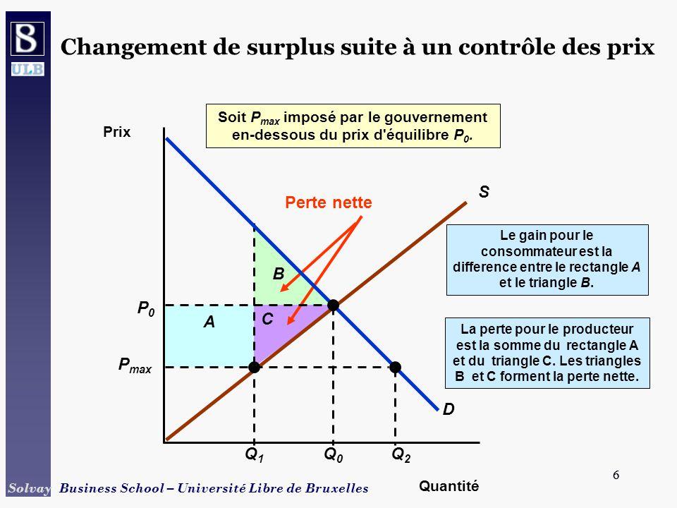 6 Solvay Business School – Université Libre de Bruxelles 6 La perte pour le producteur est la somme du rectangle A et du triangle C.