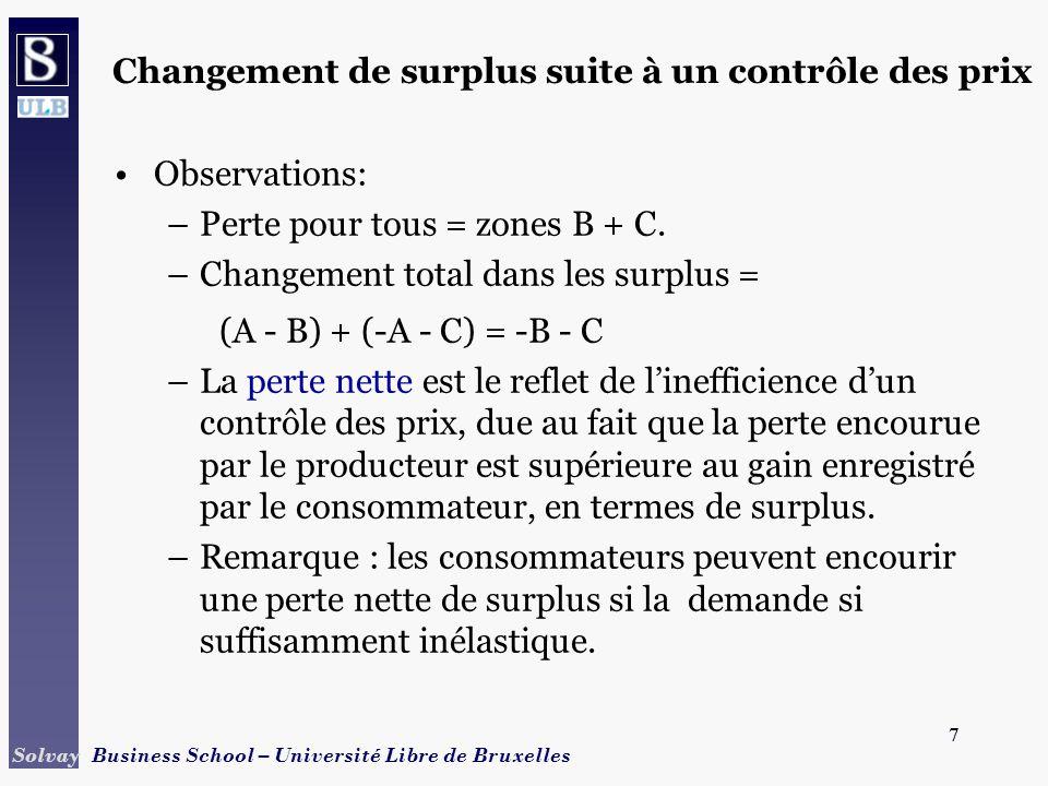 28 Solvay Business School – Université Libre de Bruxelles 28 Restrictions doffre - Quotas B A Quantité Prix D P0P0 Q0Q0 PSPS S S D C PS = A - C + B + C + D = A + B + D.