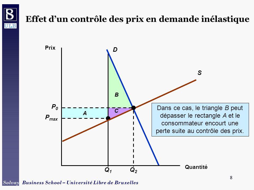8 Solvay Business School – Université Libre de Bruxelles 8 B A P max C Q1Q1 Dans ce cas, le triangle B peut dépasser le rectangle A et le consommateur encourt une perte suite au contrôle des prix.