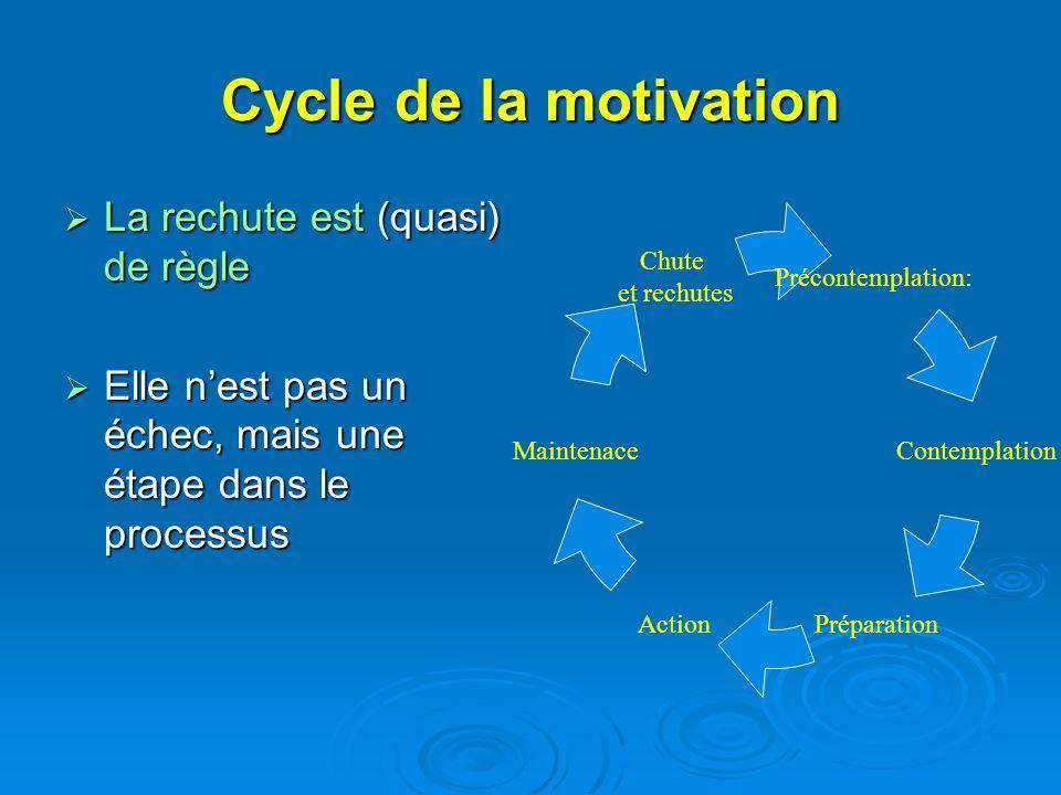 Cycle de la motivation La rechute est (quasi) de règle La rechute est (quasi) de règle Elle nest pas un échec, mais une étape dans le processus Elle n