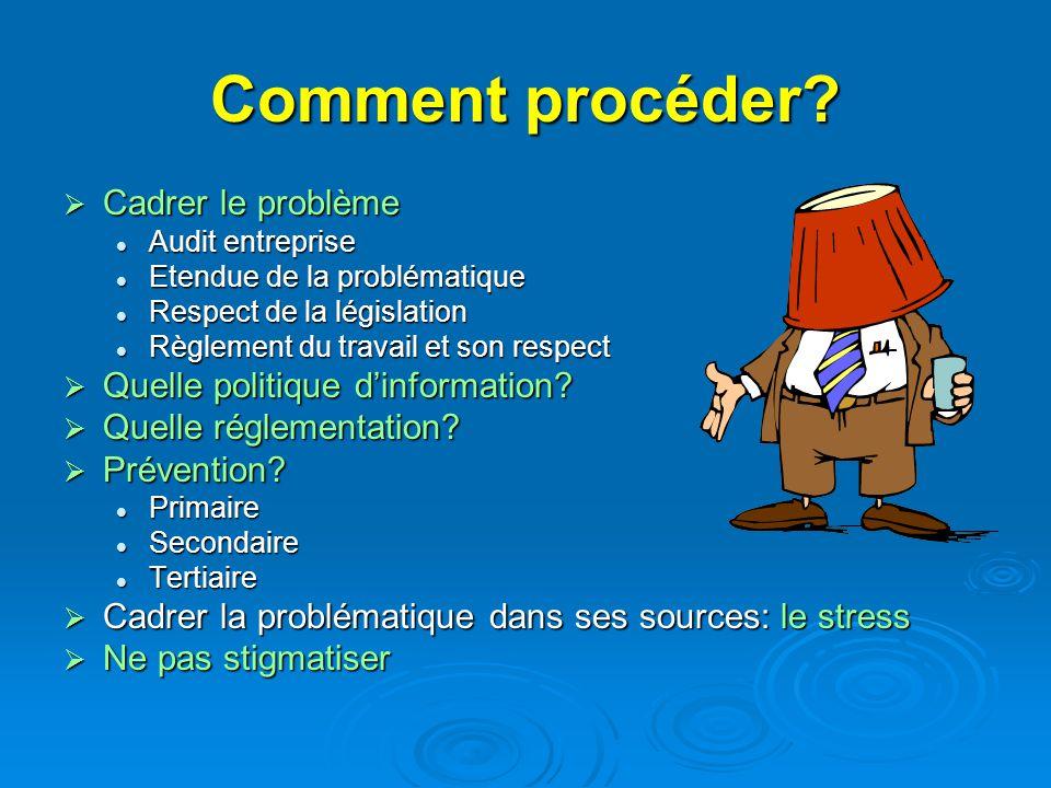 Comment procéder? Cadrer le problème Cadrer le problème Audit entreprise Audit entreprise Etendue de la problématique Etendue de la problématique Resp