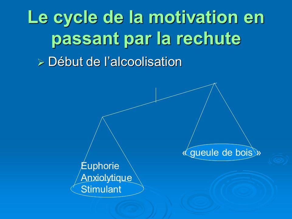 Le cycle de la motivation en passant par la rechute Lalcoolisme Lalcoolisme Jalouse Possessive Violente Suicidaire Maux physiques divers Euphorie -- Anxiolytique