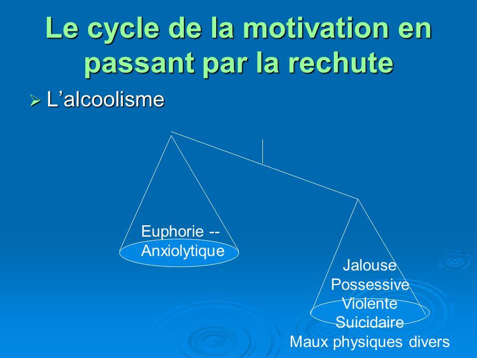 Le cycle de la motivation en passant par la rechute Le sevrage Le sevrage Euphorie Anxiolytique Stimulant Jalouse Possessive Violente Suicidaire Maux physiques divers