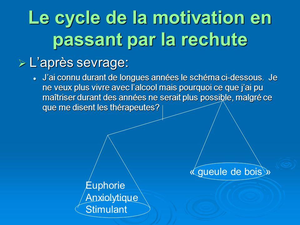 Le cycle de la motivation en passant par la rechute Laprès sevrage: Laprès sevrage: Jai connu durant de longues années le schéma ci-dessous. Je ne veu