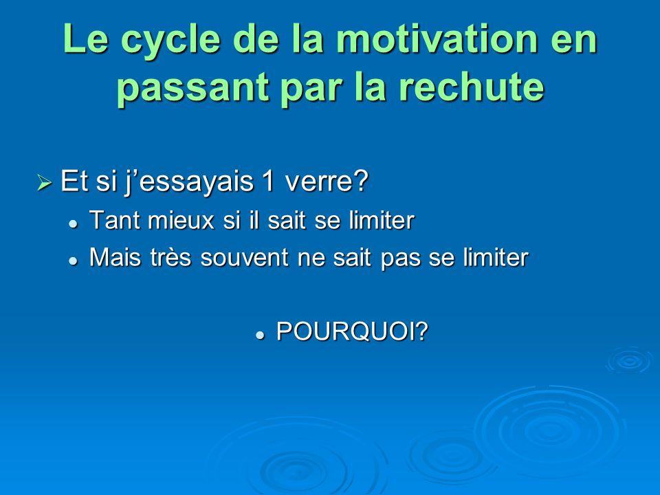 Le cycle de la motivation en passant par la rechute Et si jessayais 1 verre? Et si jessayais 1 verre? Tant mieux si il sait se limiter Tant mieux si i
