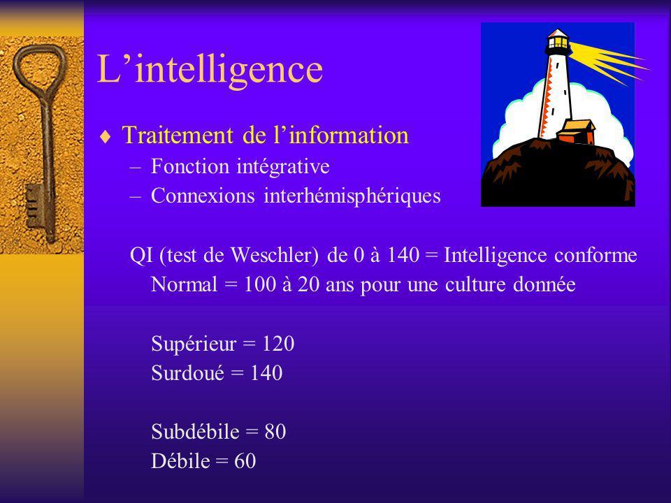 Lintelligence Traitement de linformation –Fonction intégrative –Connexions interhémisphériques QI (test de Weschler) de 0 à 140 = Intelligence conform