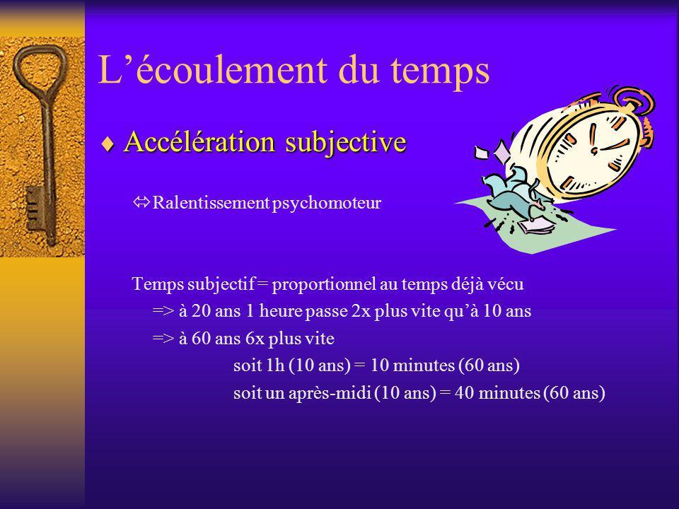 Lécoulement du temps Accélération subjective Accélération subjective Ralentissement psychomoteur Temps subjectif = proportionnel au temps déjà vécu =>