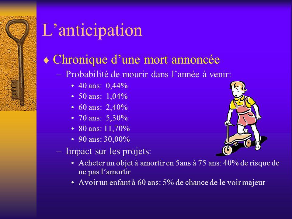 Lanticipation Chronique dune mort annoncée –Probabilité de mourir dans lannée à venir: 40 ans: 0,44% 50 ans: 1,04% 60 ans: 2,40% 70 ans: 5,30% 80 ans: