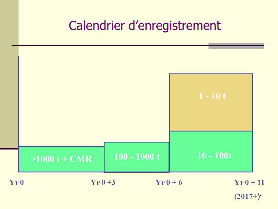 13 Yr 0Yr 0 +3Yr 0 + 6Yr 0 + 11 (2017+) >1000 t + CMR 100 - 1000 t 10 - 100t 1 - 10 t Calendrier denregistrement