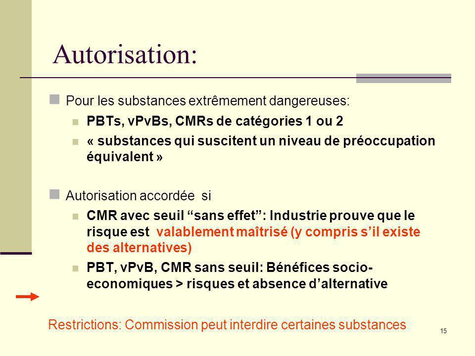 15 Autorisation: Pour les substances extrêmement dangereuses: PBTs, vPvBs, CMRs de catégories 1 ou 2 « substances qui suscitent un niveau de préoccupa