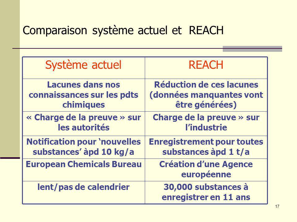 17 30,000 substances à enregistrer en 11 ans lent/pas de calendrier Création dune Agence européenne European Chemicals Bureau Enregistrement pour tout