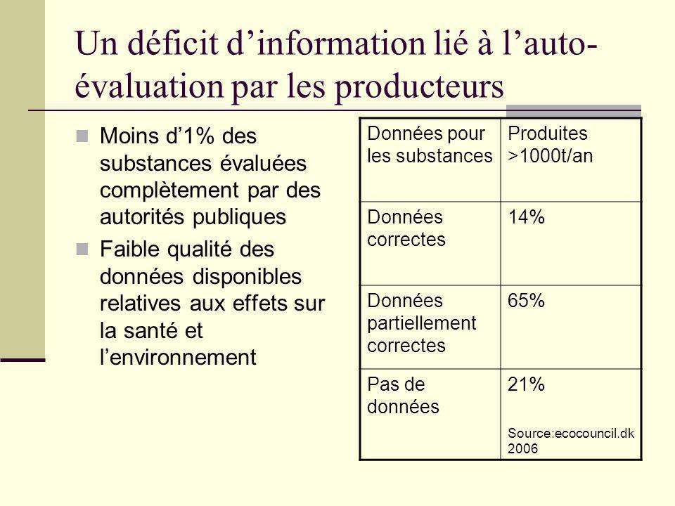 Un déficit dinformation lié à lauto- évaluation par les producteurs Moins d1% des substances évaluées complètement par des autorités publiques Faible