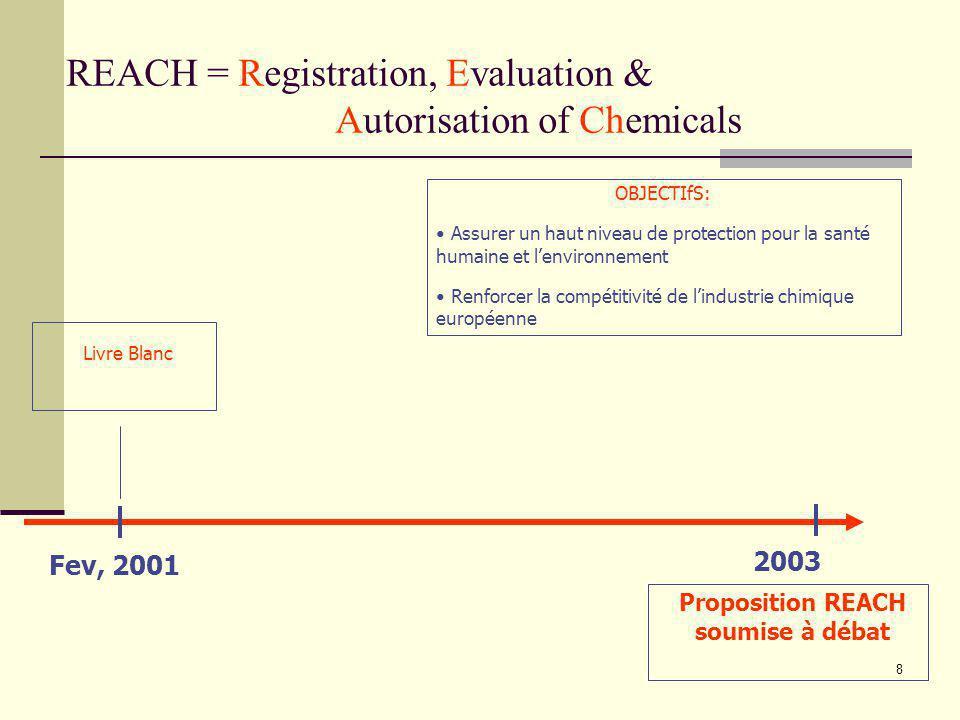 8 REACH = Registration, Evaluation & Autorisation of Chemicals Fev, 2001 Livre Blanc OBJECTIfS: Assurer un haut niveau de protection pour la santé hum