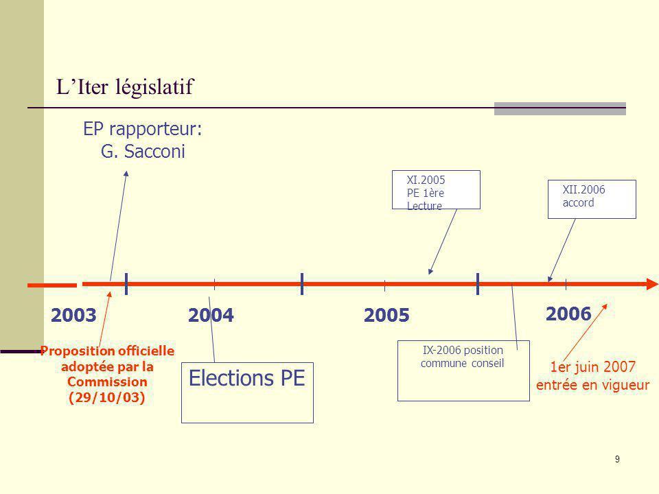 9 LIter législatif 2004 2005 Proposition officielle adoptée par la Commission (29/10/03) 2006 2003 EP rapporteur: G. Sacconi Elections PE XI.2005 PE 1