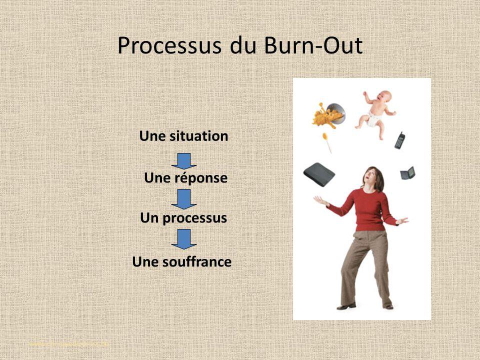Processus du Burn-Out www.cliniquedustress.be Une réponse Une situation Un processus Une souffrance