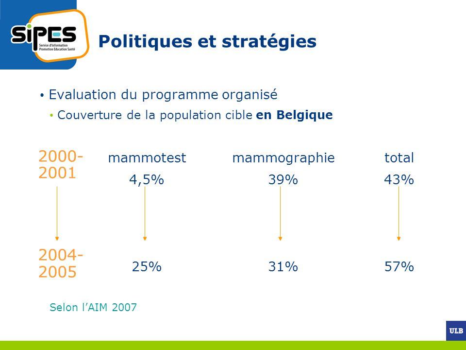 Politiques et stratégies Evaluation du programme organisé Couverture de la population cible en Belgique mammotestmammographietotal 4,5% 39%43% 25% 31%