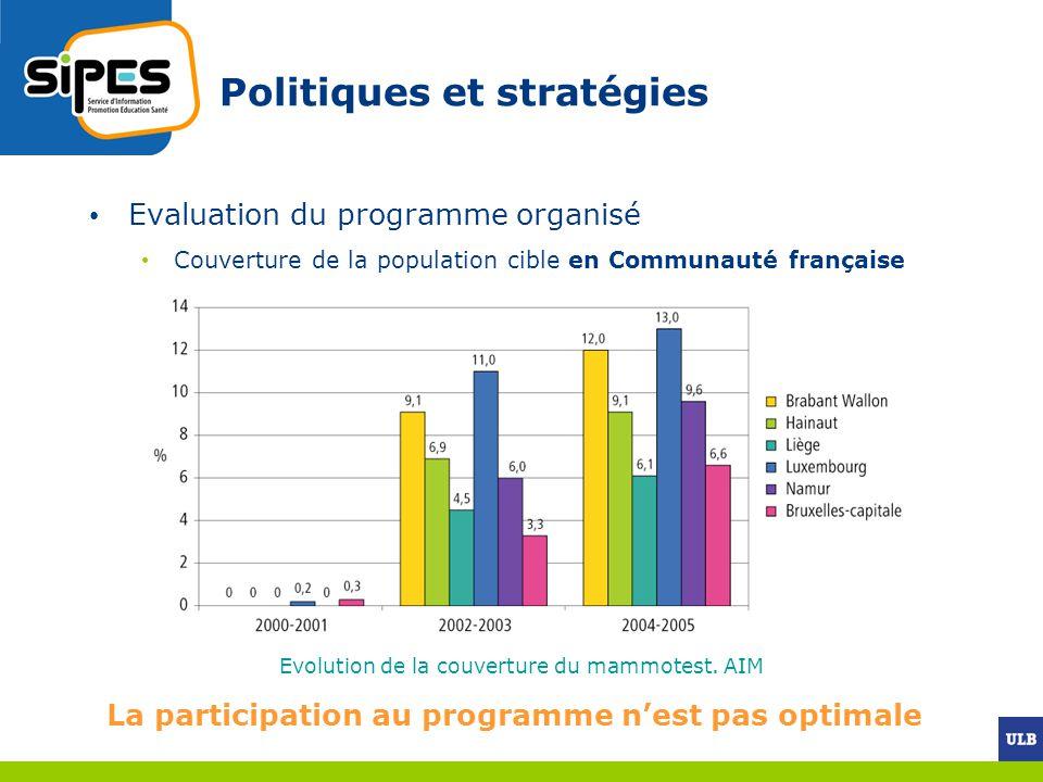 Politiques et stratégies Evaluation du programme organisé Couverture de la population cible en Communauté française Evolution de la couverture du mamm